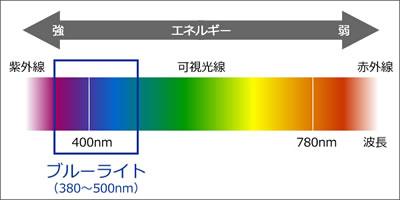ブルーライトの波長とエネルギー